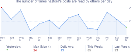How many times hazfora's posts are read daily