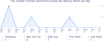 How many times stevemich's posts are read daily