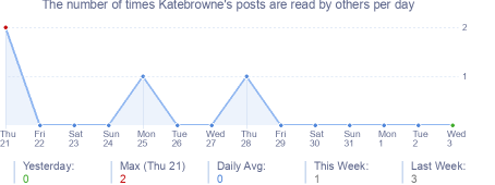 How many times Katebrowne's posts are read daily