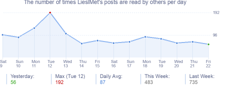 How many times LieslMet's posts are read daily