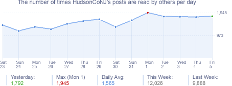 How many times HudsonCoNJ's posts are read daily