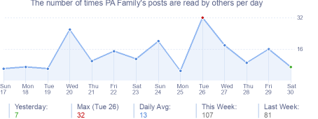 How many times PA Family's posts are read daily