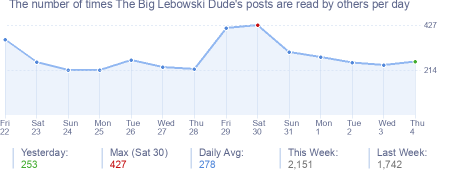 How many times The Big Lebowski Dude's posts are read daily