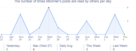 How many times MoniHer's posts are read daily