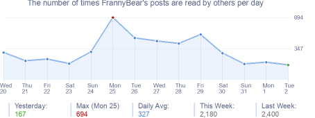 How many times FrannyBear's posts are read daily