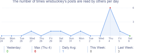 How many times wnsbuckley's posts are read daily
