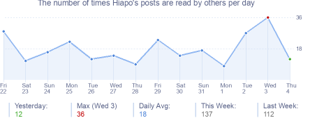 How many times Hiapo's posts are read daily