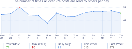 How many times altlover85's posts are read daily
