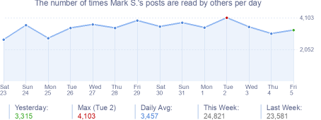 How many times Mark S.'s posts are read daily