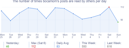 How many times bocamom's posts are read daily