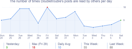 How many times Doubletrouble's posts are read daily