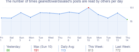 How many times gearedtowardssalad's posts are read daily
