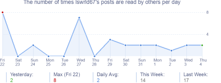 How many times lswrld67's posts are read daily