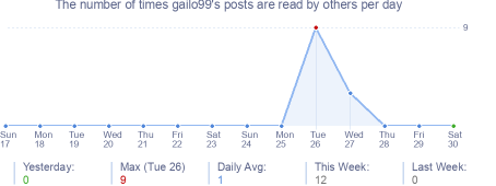 How many times gailo99's posts are read daily