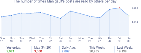 How many times Manigault's posts are read daily