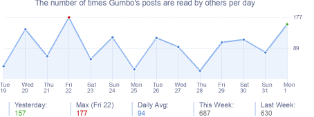 How many times Gumbo's posts are read daily