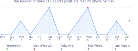 How many times CHELLIW's posts are read daily