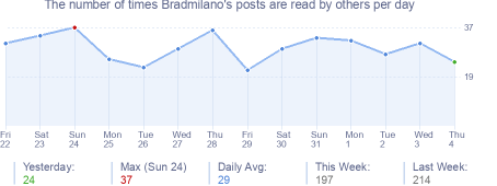 How many times Bradmilano's posts are read daily