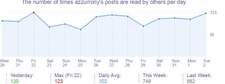 How many times azzurrony's posts are read daily