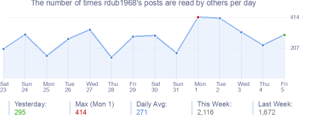 How many times rdub1968's posts are read daily