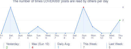 How many times LOVEKISS's posts are read daily