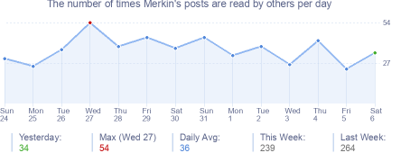 How many times Merkin's posts are read daily
