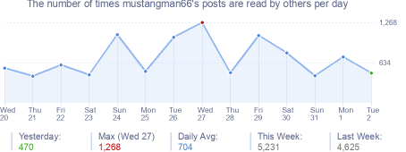 How many times mustangman66's posts are read daily