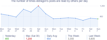 How many times eldragon's posts are read daily