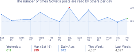 How many times Soviet's posts are read daily