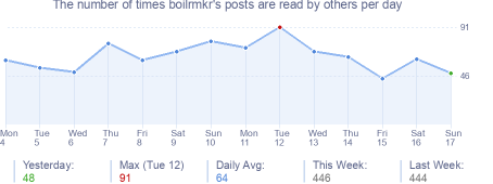 How many times boilrmkr's posts are read daily