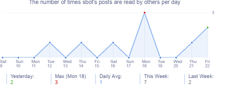 How many times sbot's posts are read daily