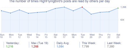 How many times HighFlyingBird's posts are read daily