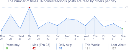How many times TNhomesteading's posts are read daily