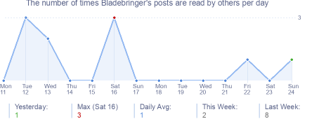 How many times Bladebringer's posts are read daily