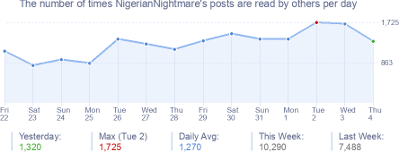 How many times NigerianNightmare's posts are read daily