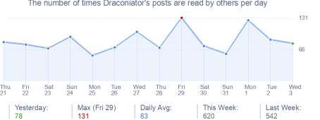 How many times Draconiator's posts are read daily