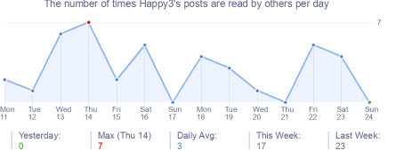 How many times Happy3's posts are read daily