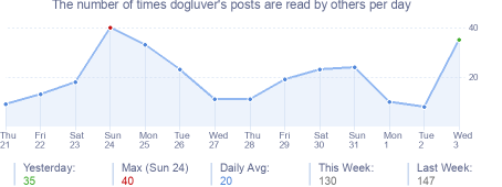 How many times dogluver's posts are read daily