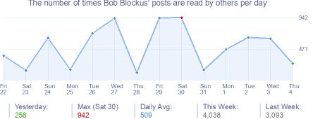 How many times Bob Blockus's posts are read daily