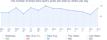 How many times blind spot's posts are read daily
