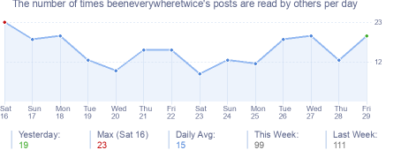 How many times beeneverywheretwice's posts are read daily