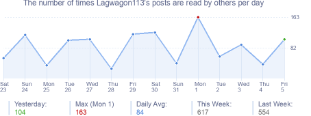 How many times Lagwagon113's posts are read daily