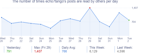 How many times echo7tango's posts are read daily