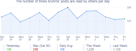 How many times bruhms's posts are read daily
