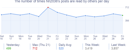 How many times Nn2036's posts are read daily