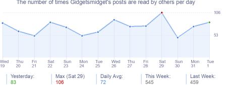 How many times Gidgetsmidget's posts are read daily