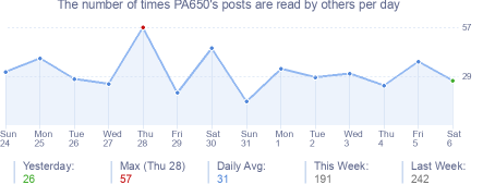 How many times PA650's posts are read daily