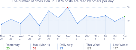 How many times Dan_in_DC's posts are read daily