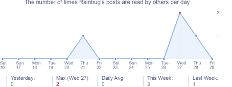 How many times Rainbug's posts are read daily