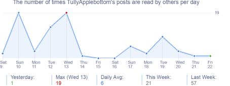 How many times TullyApplebottom's posts are read daily